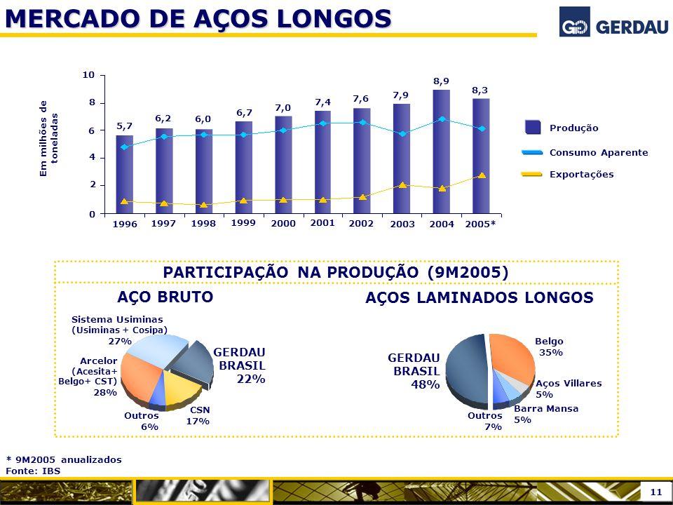 Sistema Usiminas (Usiminas + Cosipa) 27% Arcelor (Acesita+ Belgo+ CST) 28% GERDAU BRASIL 22% CSN 17% Outros 6% PARTICIPAÇÃO NA PRODUÇÃO (9M2005) AÇO B