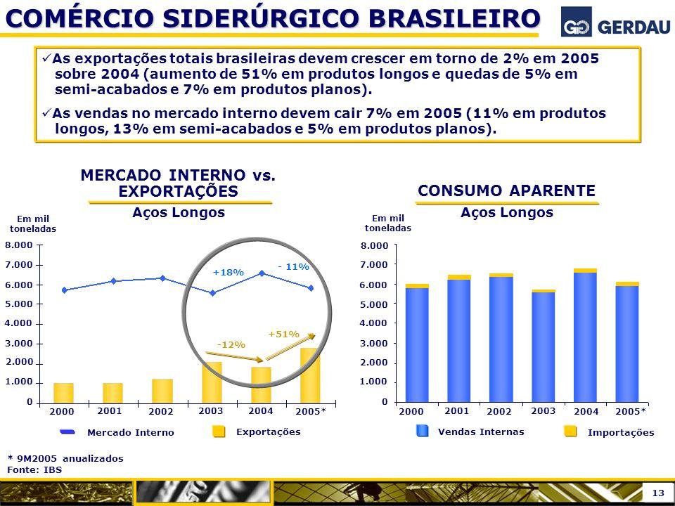 COMÉRCIO SIDERÚRGICO BRASILEIRO As exportações totais brasileiras devem crescer em torno de 2% em 2005 sobre 2004 (aumento de 51% em produtos longos e