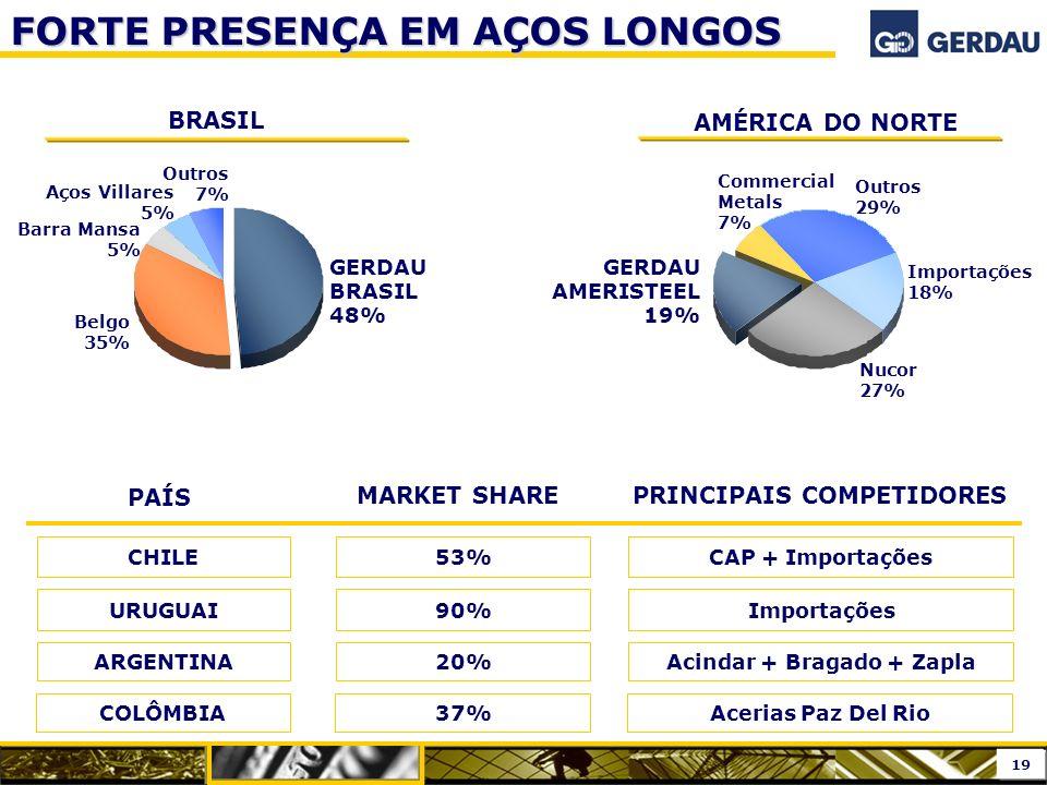 BRASIL AMÉRICA DO NORTE GERDAU BRASIL 48% Belgo 35% Barra Mansa 5% Outros 7% Nucor 27% GERDAU AMERISTEEL 19% Commercial Metals 7% Importações 18% Outr