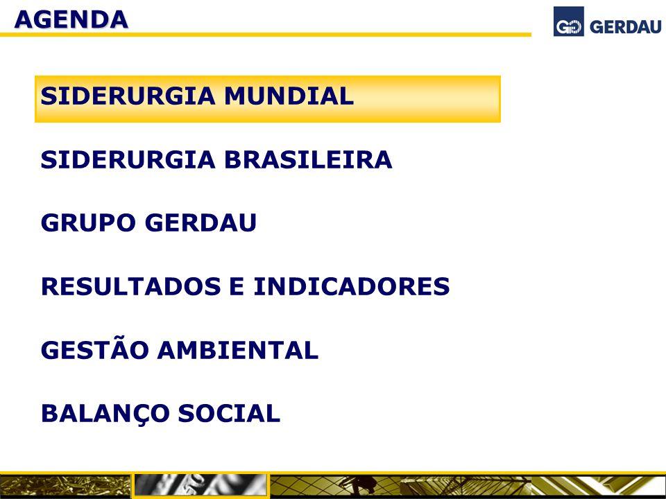 REALIZADOS - 9M2005 INVESTIMENTOS 2004 2007 8.800 7.580 9.730 11.720 16.380 21.450 + 55% + 11% + 31% EVOLUÇÃO DA CAPACIDADE INSTALADA Programa de Investimentos 2005 – 2007: US$ 3,2 bilhões 2004 2007 8.240 4.730 8.880 6.610 12.970 15.490 + 40% + 8% + 19% BrasilExterior BrasilExterior Aço BrutoLaminados Brasil410 América do Norte 115 América do Sul 18 TOTAL EM IMOBILIZADO543 Aquisição de participação na Sipar 40 Aquisição Diaco 75 TOTAL658 Em mil toneladas Em US$ milhões 33