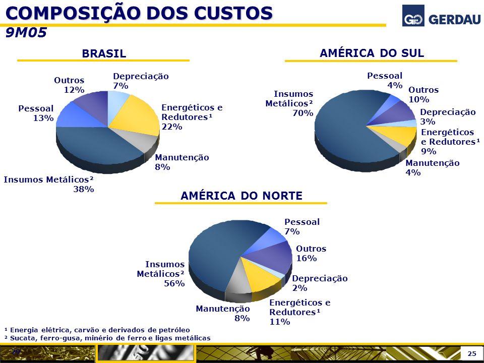 COMPOSIÇÃO DOS CUSTOS 9M05 BRASIL AMÉRICA DO NORTE Pessoal 13% Depreciação 7% Energéticos e Redutores¹ 22% Manutenção 8% Insumos Metálicos² 38% Outros