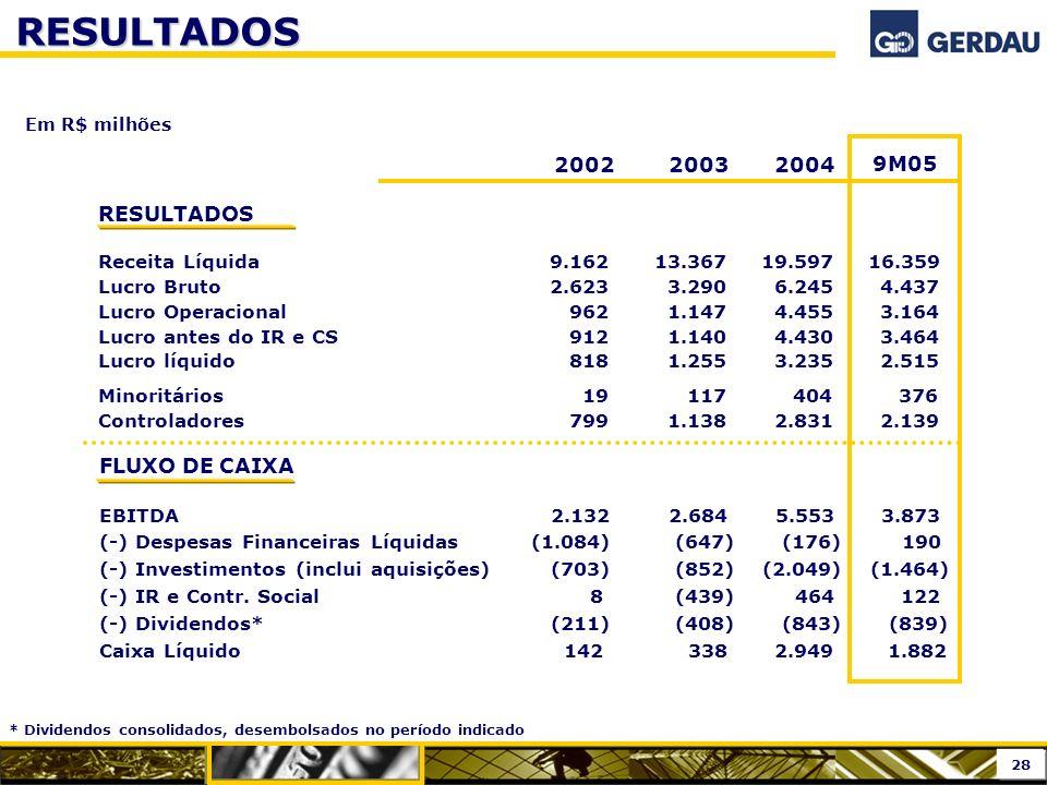 RESULTADOS Em R$ milhões 2002 2003 2004 RESULTADOS Receita Líquida 9.162 13.367 19.597 16.359 Lucro Bruto 2.623 3.290 6.245 4.437 Lucro Operacional 96
