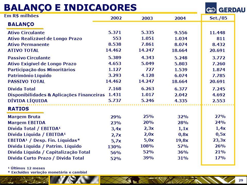 BALANÇO E INDICADORES Em R$ milhões 2002 2003 2004 RATIOS Margem Bruta Margem EBITDA Dívida Total / EBITDA¹ Dívida Líquida / EBITDA¹ EBITDA¹ / Desp. F