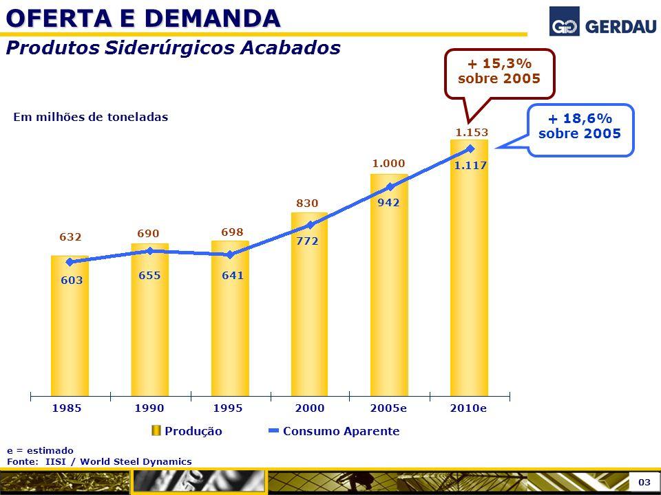 OFERTA E DEMANDA Produtos Siderúrgicos Acabados e = estimado Fonte: IISI / World Steel Dynamics 19851990199520002005e2010e 632 1.000 1.153 ProduçãoCon