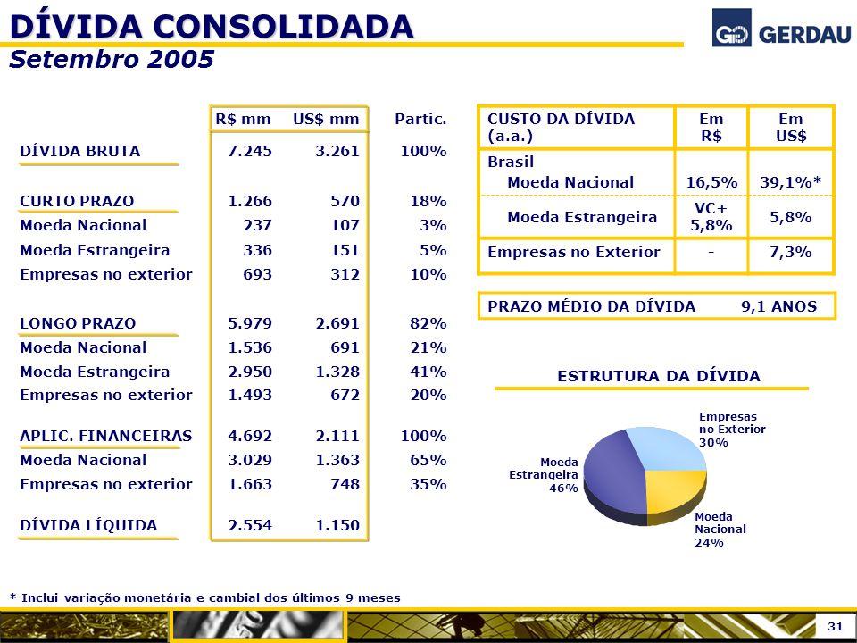 DÍVIDA CONSOLIDADA DÍVIDA CONSOLIDADA Setembro 2005 ESTRUTURA DA DÍVIDA Moeda Nacional 24% Moeda Estrangeira 46% Empresas no Exterior 30% PRAZO MÉDIO