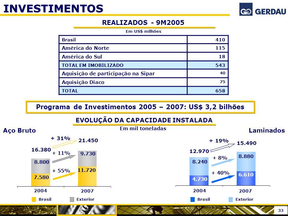 REALIZADOS - 9M2005 INVESTIMENTOS 2004 2007 8.800 7.580 9.730 11.720 16.380 21.450 + 55% + 11% + 31% EVOLUÇÃO DA CAPACIDADE INSTALADA Programa de Inve