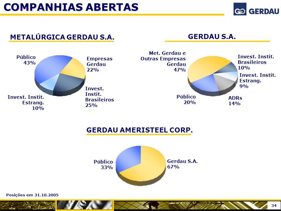 Público 33% Gerdau S.A. 67% COMPANHIAS ABERTAS Posições em 31.10.2005 Met. Gerdau e Outras Empresas Gerdau 47% GERDAU S.A. METALÚRGICA GERDAU S.A. Emp