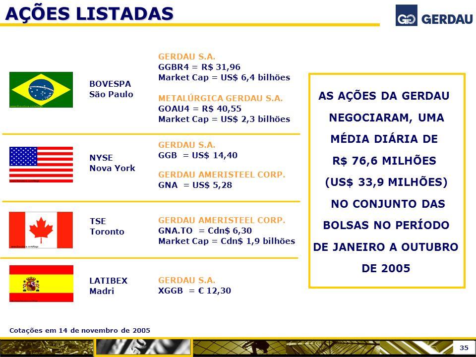 AÇÕES LISTADAS GERDAU S.A. GGBR4 = R$ 31,96 Market Cap = US$ 6,4 bilhões METALÚRGICA GERDAU S.A. GOAU4 = R$ 40,55 Market Cap = US$ 2,3 bilhões BOVESPA