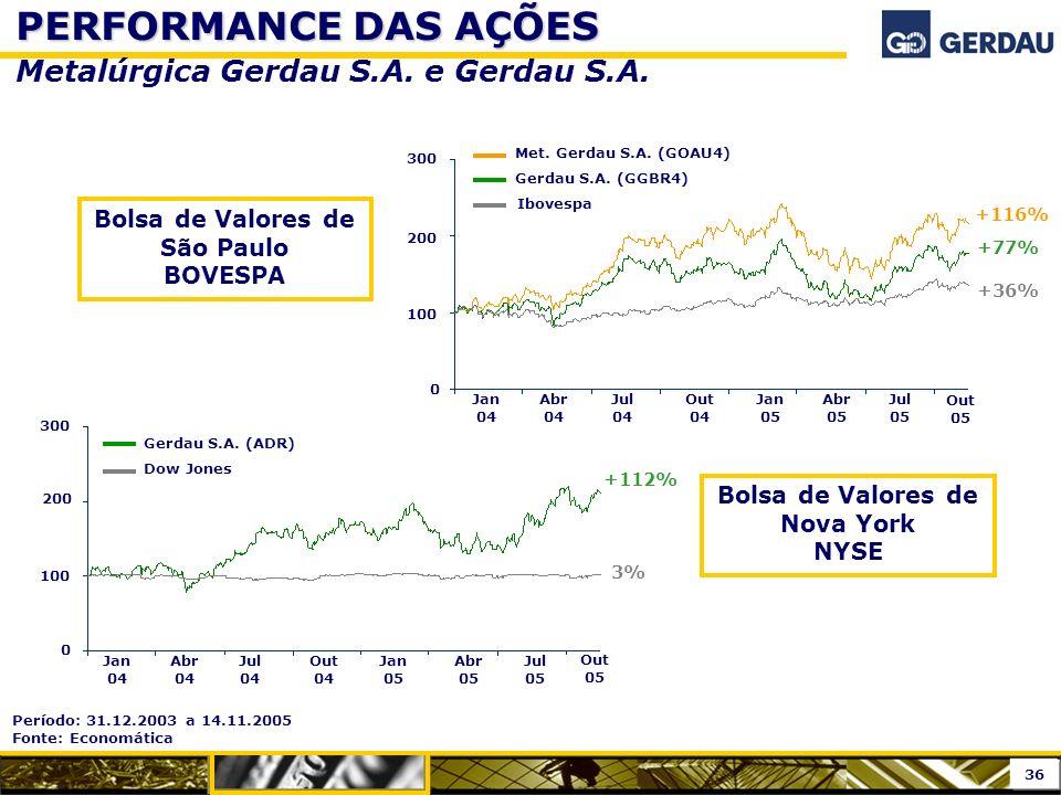 PERFORMANCE DAS AÇÕES PERFORMANCE DAS AÇÕES Metalúrgica Gerdau S.A. e Gerdau S.A. +77% 100 200 300 0 Jan 04 Abr 04 Jul 04 Out 04 Jan 05 Abr 05 Jul 05