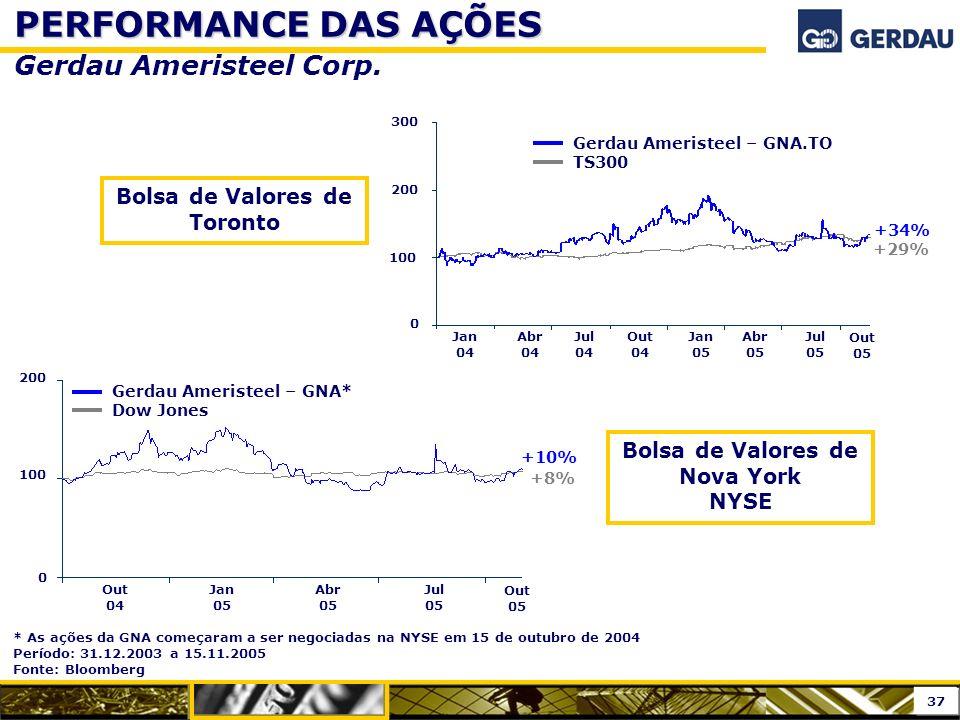 * As ações da GNA começaram a ser negociadas na NYSE em 15 de outubro de 2004 Período: 31.12.2003 a 15.11.2005 Fonte: Bloomberg PERFORMANCE DAS AÇÕES