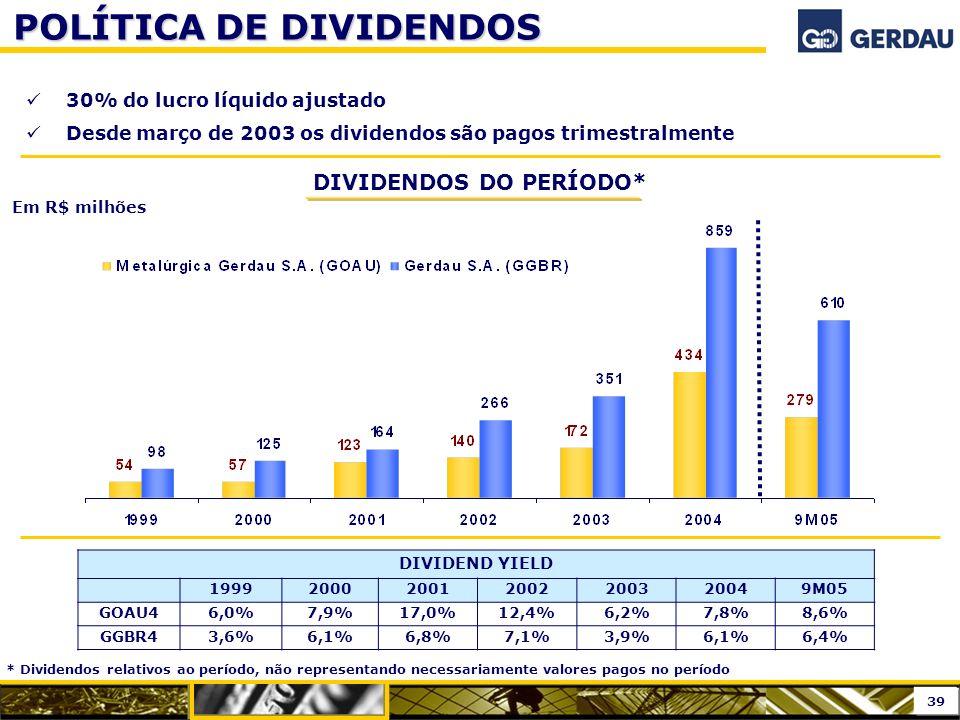 POLÍTICA DE DIVIDENDOS 30% do lucro líquido ajustado Desde março de 2003 os dividendos são pagos trimestralmente Em R$ milhões DIVIDEND YIELD 19992000