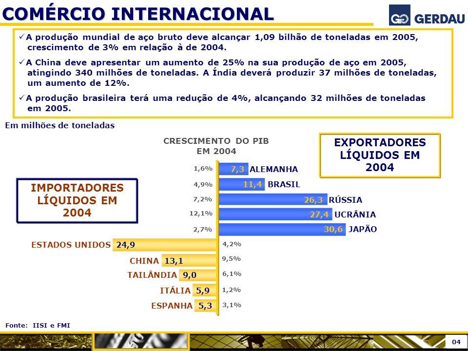 Fonte: IISI e FMI COMÉRCIO INTERNACIONAL Em milhões de toneladas A produção mundial de aço bruto deve alcançar 1,09 bilhão de toneladas em 2005, cresc