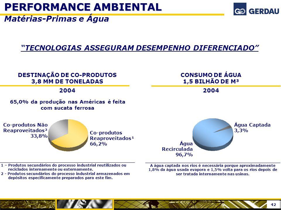 PERFORMANCE AMBIENTAL Matérias-Primas e Água TECNOLOGIAS ASSEGURAM DESEMPENHO DIFERENCIADO Co-produtos Reaproveitados¹ 66,2% Co-produtos Não Reaprovei
