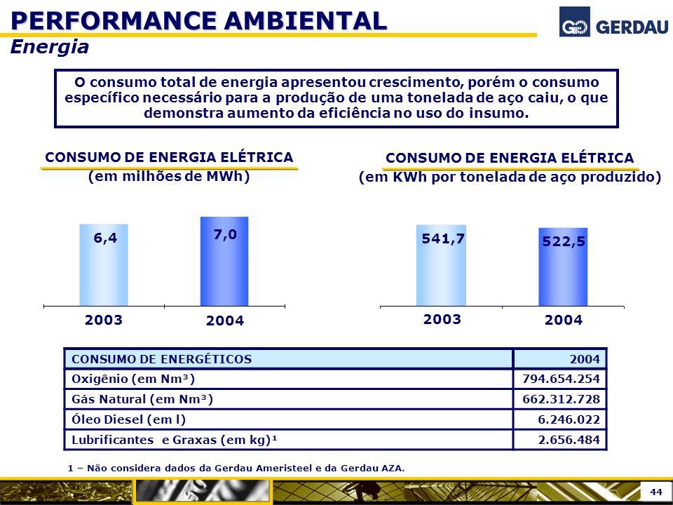 CONSUMO DE ENERGIA ELÉTRICA (em milhões de MWh) PERFORMANCE AMBIENTAL Energia CONSUMO DE ENERGÉTICOS2004 Oxigênio (em Nm³)794.654.254 Gás Natural (em