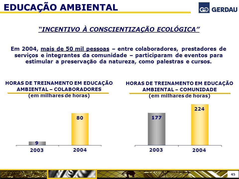 EDUCAÇÃO AMBIENTAL INCENTIVO À CONSCIENTIZAÇÃO ECOLÓGICA Em 2004, mais de 50 mil pessoas – entre colaboradores, prestadores de serviços e integrantes