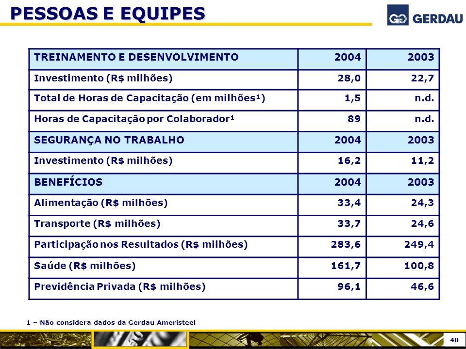 TREINAMENTO E DESENVOLVIMENTO20042003 Investimento (R$ milhões)28,022,7 Total de Horas de Capacitação (em milhões¹)1,5n.d. Horas de Capacitação por Co