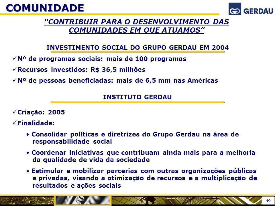 INVESTIMENTO SOCIAL DO GRUPO GERDAU EM 2004 Nº de programas sociais: mais de 100 programas Recursos investidos: R$ 36,5 milhões Nº de pessoas benefici