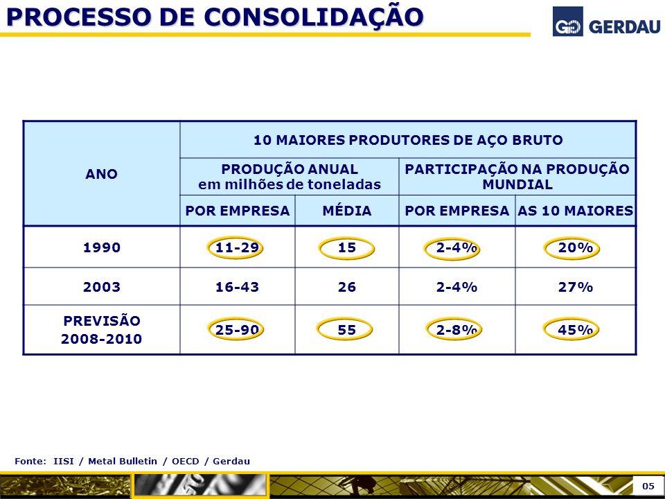 PROCESSO DE CONSOLIDAÇÃO Fonte: IISI / Metal Bulletin / OECD / Gerdau ANO 10 MAIORES PRODUTORES DE AÇO BRUTO PRODUÇÃO ANUAL em milhões de toneladas PA