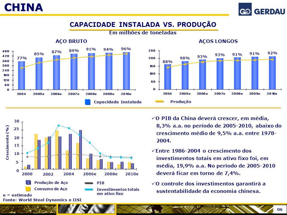 AÇO BRUTO 77% 85% 87% 89% 91% 94% 96% Capacidade Instalada ProduçãoCHINA AÇOS LONGOS 88% 90% 93% 91% 92% e = estimado Fonte: World Steel Dynamics e II
