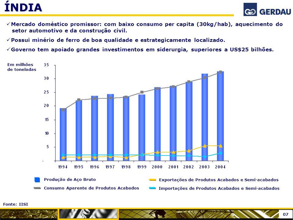ÍNDIA Produção de Aço Bruto Consumo Aparente de Produtos Acabados Exportações de Produtos Acabados e Semi-acabados Importações de Produtos Acabados e