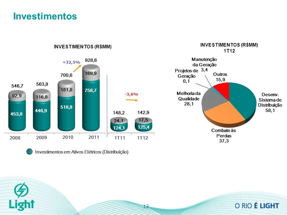 Investimentos 12 INVESTIMENTOS (R$MM) 1T12 +32,5% 2010 2009 2008 563,8 546,7 928,6 INVESTIMENTOS (R$MM) 700,6 2011 1T121T11 142,9 148,2 -3,6% Projetos de Geração 0,1 Melhoria da Qualidade 28,1 Manutenção da Geração 3,4 Outros 15,9 Desenv.