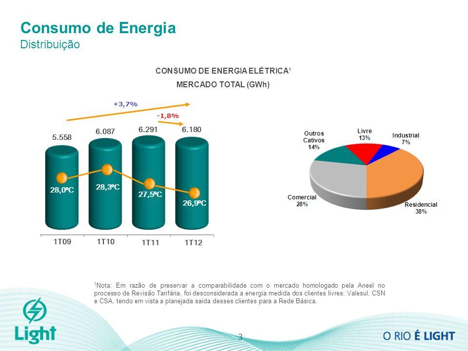 CONSUMO DE ENERGIA ELÉTRICA¹ MERCADO TOTAL (GWh) 1 Nota: Em razão de preservar a comparabilidade com o mercado homologado pela Aneel no processo de Re