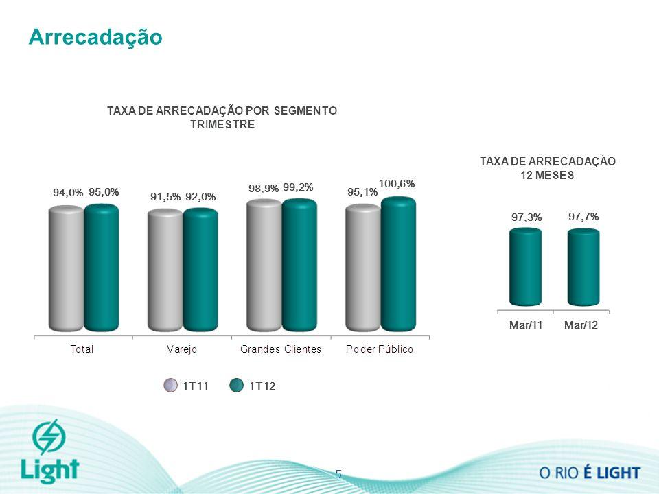 5 Arrecadação TAXA DE ARRECADAÇÃO 12 MESES TAXA DE ARRECADAÇÃO POR SEGMENTO TRIMESTRE 94,0% 95,0% 92,0% 91,5% 98,9% 99,2% 95,1% 100,6% 1T111T12 97,3% 97,7% Mar/11Mar/12