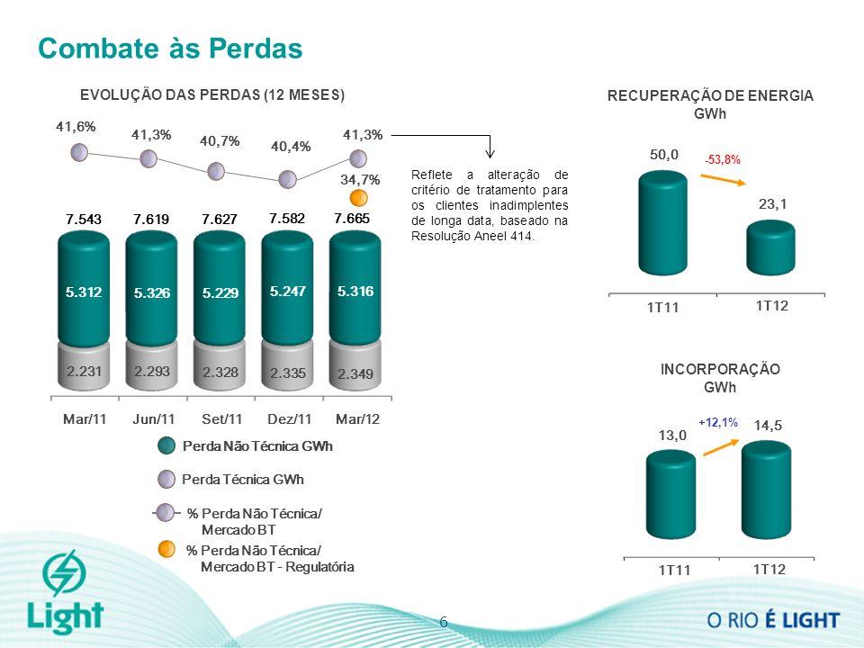 6 Combate às Perdas INCORPORAÇÃO GWh 1T12 1T11 23,1 50,0 -53,8% RECUPERAÇÃO DE ENERGIA GWh 1T12 1T11 14,5 13,0 EVOLUÇÃO DAS PERDAS (12 MESES) 41,6% 41,3% 40,4% 34,7% % Perda Não Técnica/ Mercado BT Perda Não Técnica GWh Perda Técnica GWh % Perda Não Técnica/ Mercado BT - Regulatória 5.312 5.247 2.231 2.293 2.335 5.326 7.627 7.619 7.543 7.582 40,7% +12,1% Mar/11 Perda Não Técnica GWh Jun/11Dez/11Set/11 2.328 5.229 41,3% 5.316 2.349 7.665 Mar/12 Reflete a alteração de critério de tratamento para os clientes inadimplentes de longa data, baseado na Resolução Aneel 414.