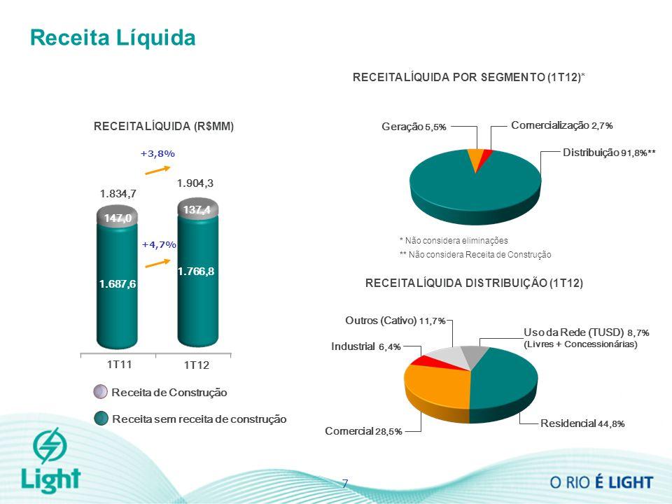 Receita Líquida RECEITA LÍQUIDA (R$MM) 7 +3,8% 1.834,7 1.904,3 Geração 5,5% Distribuição 91,8%** RECEITA LÍQUIDA POR SEGMENTO (1T12)* Comercialização 2,7% * Não considera eliminações ** Não considera Receita de Construção RECEITA LÍQUIDA DISTRIBUIÇÃO (1T12) Comercial 28,5% Industrial 6,4% Outros (Cativo) 11,7% Uso da Rede (TUSD) 8,7% (Livres + Concessionárias) Residencial 44,8% 1T12 1T11 Receita de Construção Receita sem receita de construção 137,4 1.687,6 1.766,8 147,0 +4,7%