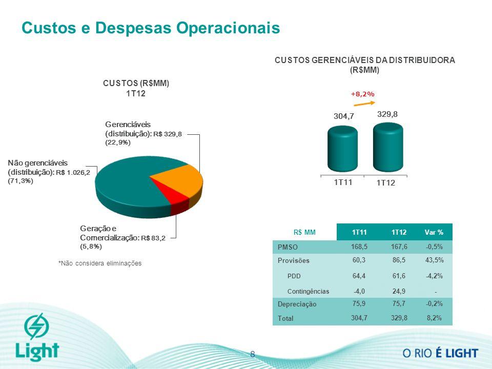 8 Custos e Despesas Operacionais Gerenciáveis (distribuição): R$ 329,8 (22,9%) Geração e Comercialização: R$ 83,2 (5,8%) Não gerenciáveis (distribuição): R$ 1.026,2 (71,3%) *Não considera eliminações CUSTOS GERENCIÁVEIS DA DISTRIBUIDORA (R$MM) R$ MM1T111T12Var % PMSO168,5167,6-0,5% Provisões60,386,543,5% PDD 64,461,6-4,2% Contingências -4,024,9 - Depreciação75,975,7-0,2% Total304,7329,88,2% CUSTOS (R$MM) 1T12 1T11 1T12 304,7 329,8 +8,2%