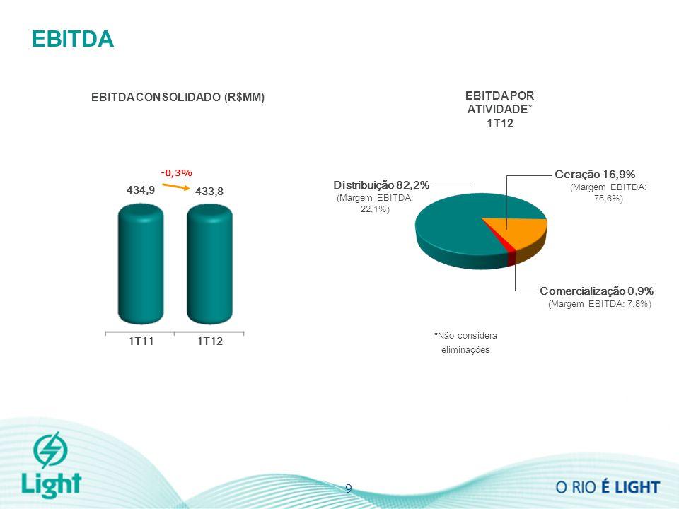 EBITDA EBITDA CONSOLIDADO (R$MM) 9 EBITDA POR ATIVIDADE* 1T12 Geração 16,9% (Margem EBITDA: 75,6%) Comercialização 0,9% (Margem EBITDA: 7,8%) Distribuição 82,2% (Margem EBITDA: 22,1%) *Não considera eliminações 433,8 434,9 -0,3% 1T111T12