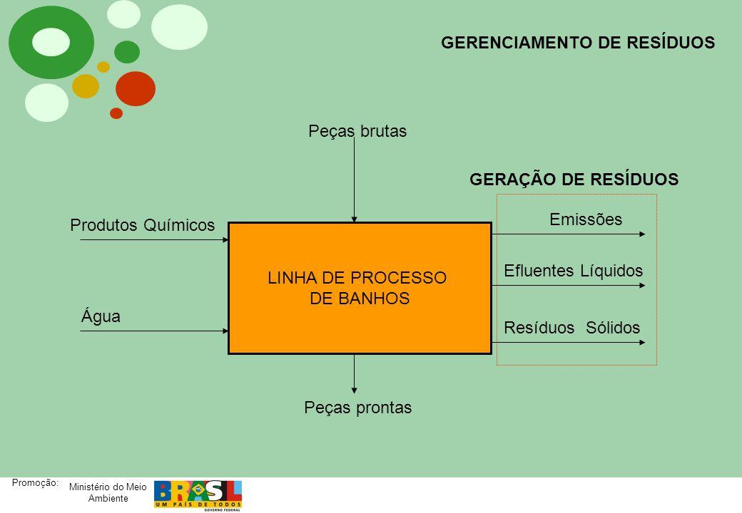 Ministério do Meio Ambiente Promoção: GERENCIAMENTO DE RESÍDUOS LINHA DE PROCESSO DE BANHOS Emissões Efluentes Líquidos Resíduos Sólidos Produtos Quím