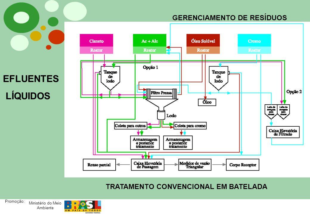 Ministério do Meio Ambiente Promoção: GERENCIAMENTO DE RESÍDUOS EFLUENTES LÍQUIDOS TRATAMENTO CONVENCIONAL EM BATELADA