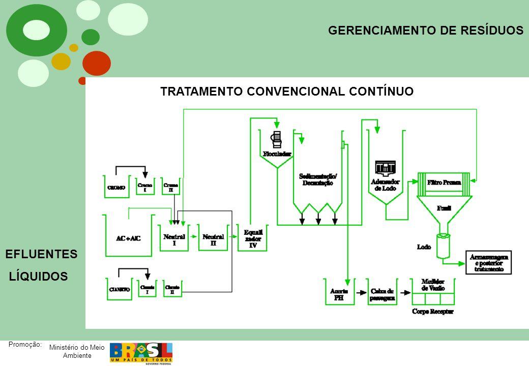 Ministério do Meio Ambiente Promoção: GERENCIAMENTO DE RESÍDUOS EFLUENTES LÍQUIDOS TRATAMENTO CONVENCIONAL CONTÍNUO
