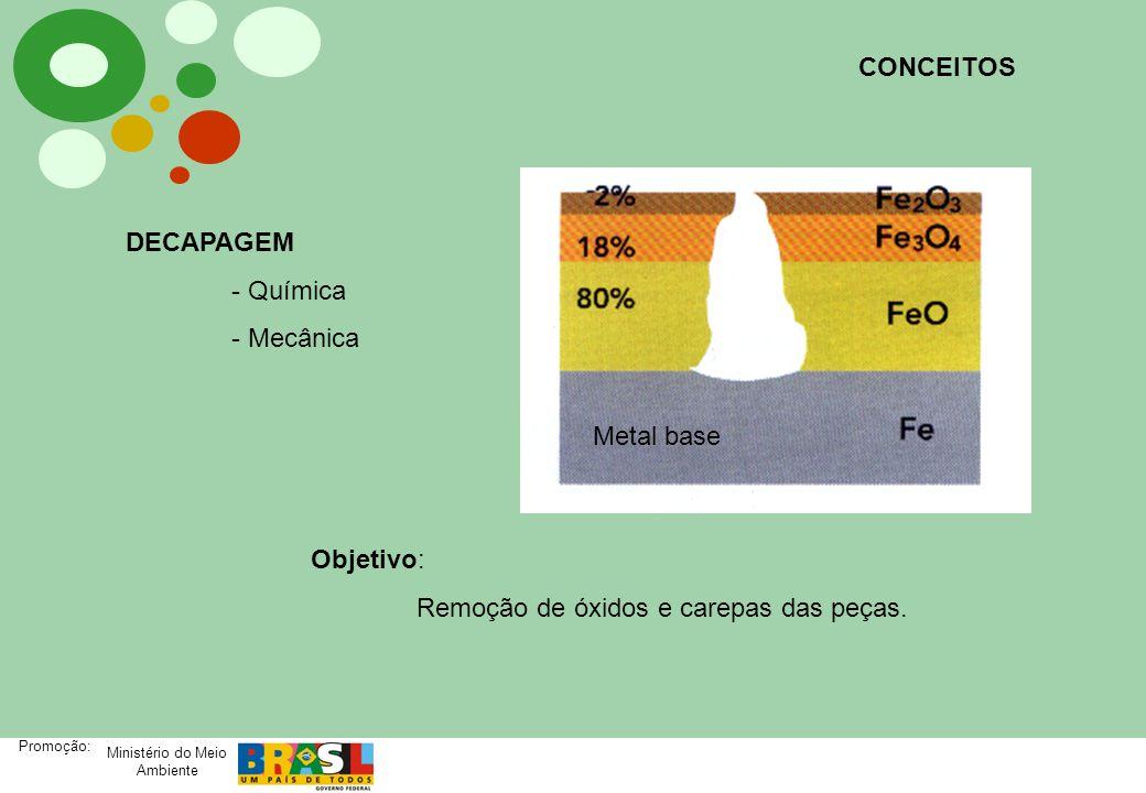 Ministério do Meio Ambiente Promoção: Metal baseDecapante Aços carbonoÁcido Clorídrico Ácido Sulfúrico Ferros FundidosÁcido Sulfúrico Ácido Clorídrico + Ácido Fluorídrico Aços InoxidáveisAcido Nítrico + Ácido Fluorídrico * Cobre e suas ligasÁcido Sulfúrico Alumínio e suas ligasHidróxido de Sódio Ácido Nítrico Ácido Fluorídrico CONCEITOS Tipos de Banhos de Decapagem conforme o metal base à decapar.