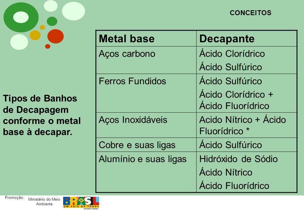 Ministério do Meio Ambiente Promoção: As reações químicas do ataque ácido aos óxidos são as seguintes: Fe 2 O 3 + 6HCl = 2FeCl 3 + 3H 2 O Fe 3 O 4 + 8HCl = 2FeCl 3 + FeCl 2 + 4H 2 O FeO + 2HCl = FeCl 2 + H 2 O Fe + 2HCl = FeCl 2 + H 2 * CONCEITOS DECAPAGEM COM ÁCIDO CLORÍDRICO - HCl