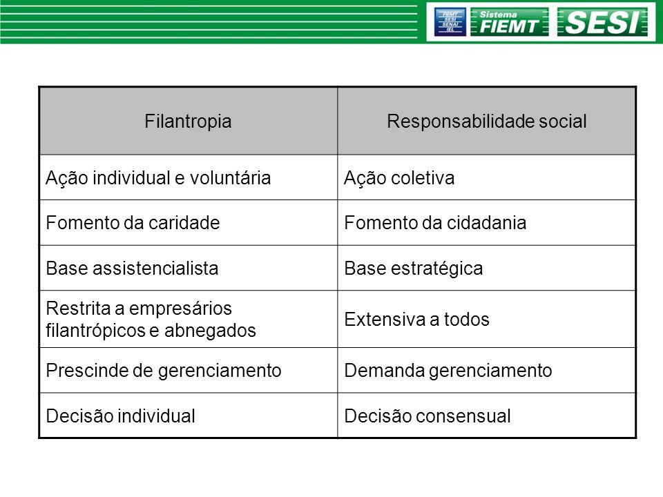FilantropiaResponsabilidade social Ação individual e voluntáriaAção coletiva Fomento da caridadeFomento da cidadania Base assistencialistaBase estraté