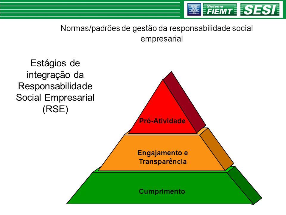 Normas/padrões de gestão da responsabilidade social empresarial Cumprimento Engajamento e Transparência Pró-Atividade Estágios de integração da Respon