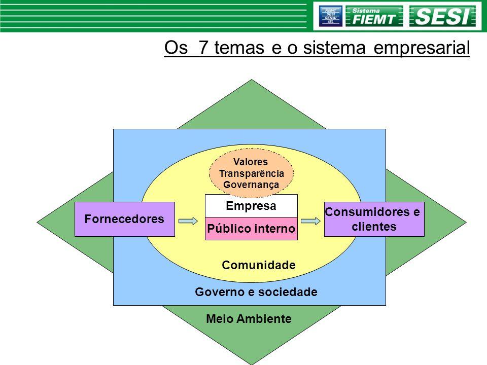 Empresa Público interno Meio Ambiente Governo e sociedade Comunidade Valores Transparência Governança Fornecedores Consumidores e clientes Os 7 temas