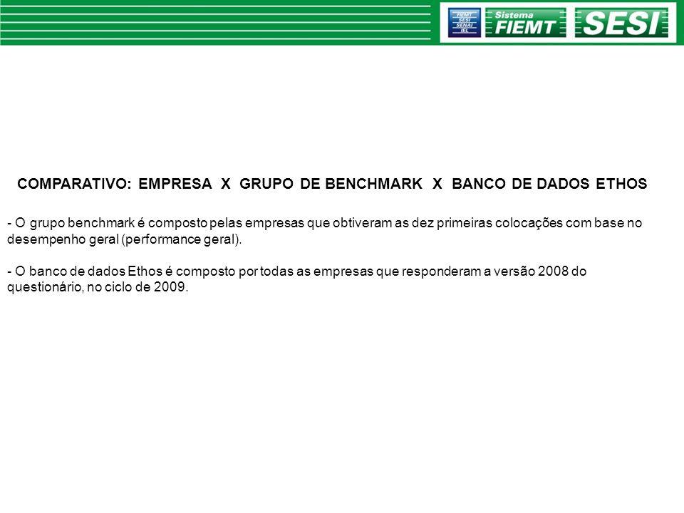 COMPARATIVO: EMPRESA X GRUPO DE BENCHMARK X BANCO DE DADOS ETHOS - O grupo benchmark é composto pelas empresas que obtiveram as dez primeiras colocaçõ