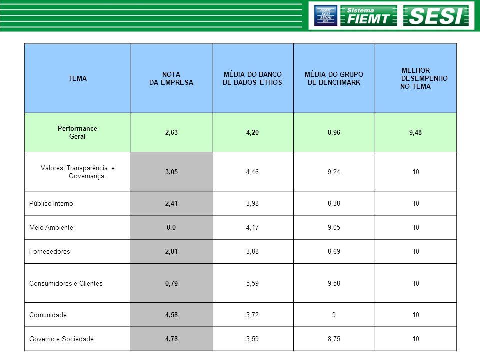 TEMA NOTA DA EMPRESA MÉDIA DO BANCO DE DADOS ETHOS MÉDIA DO GRUPO DE BENCHMARK MELHOR DESEMPENHO NO TEMA Performance Geral 2,634,208,969,48 Valores, T