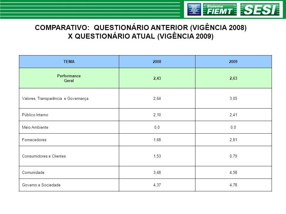 COMPARATIVO: QUESTIONÁRIO ANTERIOR (VIGÊNCIA 2008) X QUESTIONÁRIO ATUAL (VIGÊNCIA 2009) TEMA20082009 Performance Geral 2,432,63 Valores, Transparência