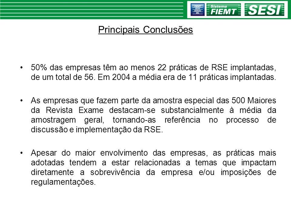 Quantas práticas de RSE adotam as empresas brasileiras.