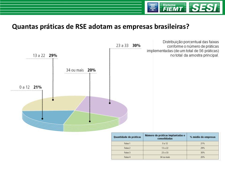 Quantas práticas de RSE adotam as empresas brasileiras? Distribuição porcentual das faixas conforme o número de práticas implementadas (de um total de