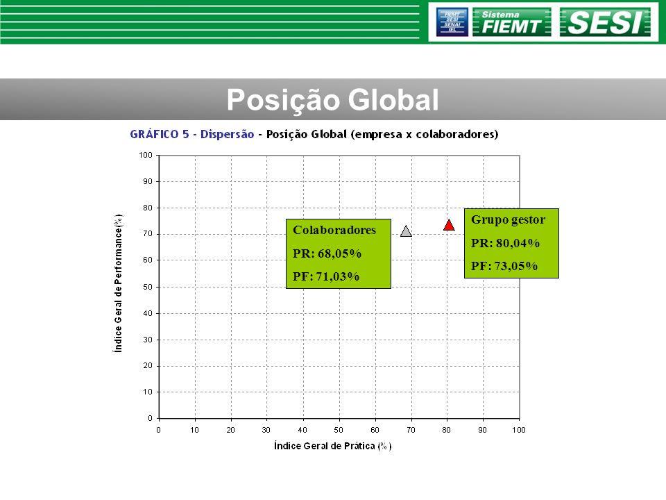 Grupo gestor PR: 80,04% PF: 73,05% Colaboradores PR: 68,05% PF: 71,03%