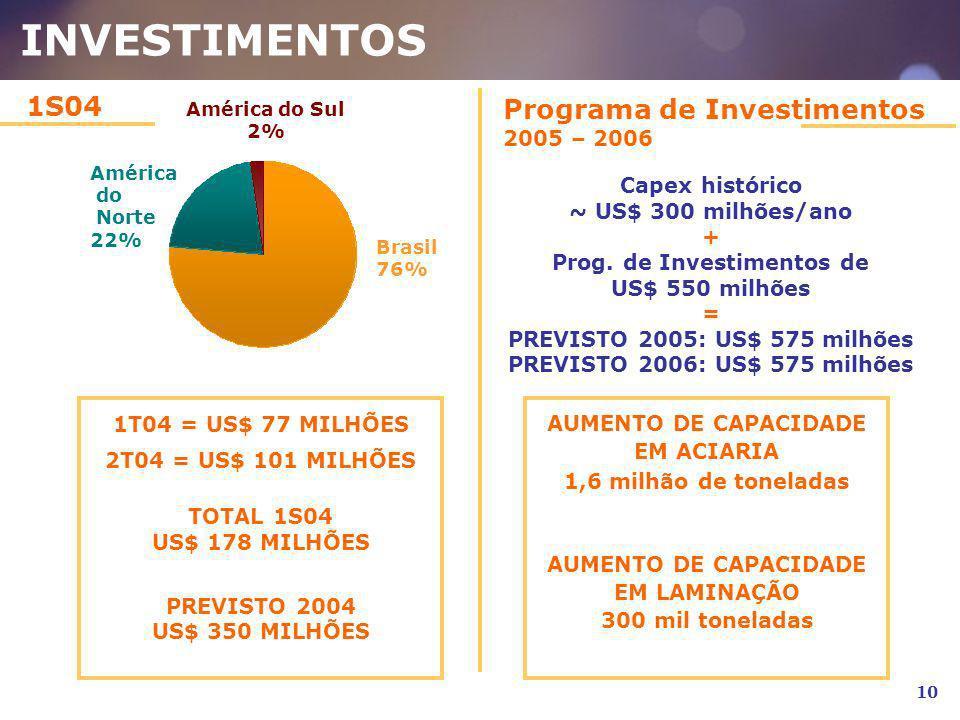 INVESTIMENTOS Programa de Investimentos 2005 – 2006 Brasil 76% América do Sul 2% América do Norte 22% 1T04 = US$ 77 MILHÕES 2T04 = US$ 101 MILHÕES TOT