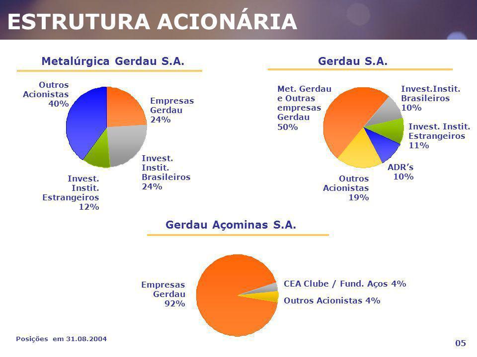 ESTRUTURA ACIONÁRIA Posições em 31.08.2004 05 Metalúrgica Gerdau S.A. Empresas Gerdau 24% Invest. Instit. Brasileiros 24% Invest. Instit. Estrangeiros