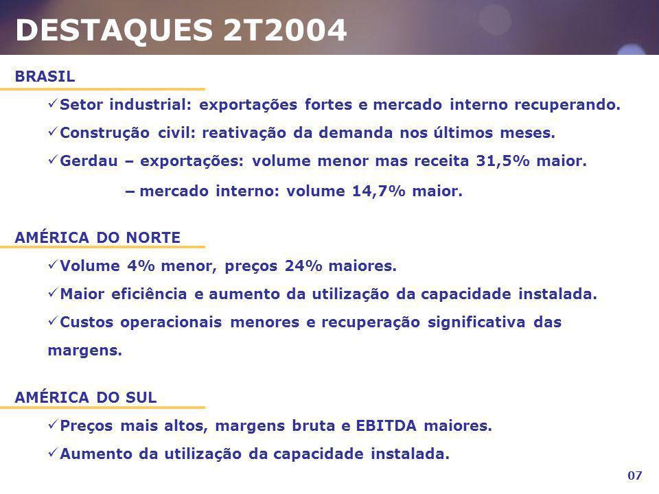 DESTAQUES 2T2004 BRASIL Setor industrial: exportações fortes e mercado interno recuperando. Construção civil: reativação da demanda nos últimos meses.