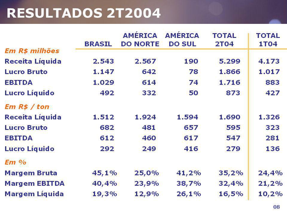 RESULTADOS 2T2004 08