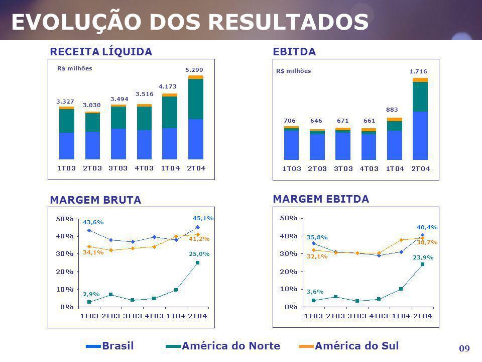 EVOLUÇÃO DOS RESULTADOS RECEITA LÍQUIDA 3.327 3.030 3.494 3.516 4.173 5.299 R$ milhões EBITDA 706646671661 883 1.716 R$ milhões BrasilAmérica do Norte